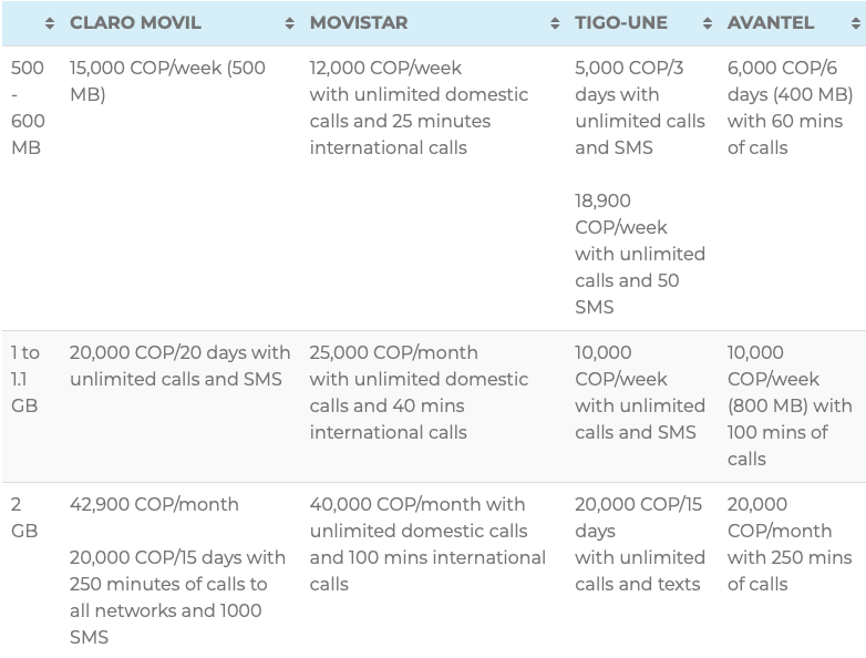 prepaid plans in colombia